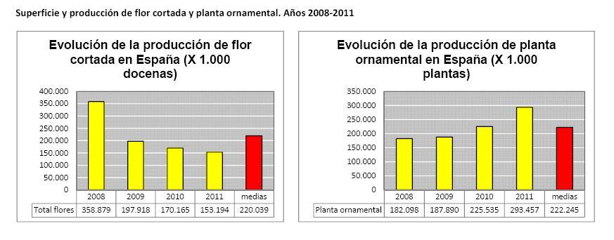 Producci n de flor cortada y planta ornamental en espa a for Produccion de plantas ornamentales
