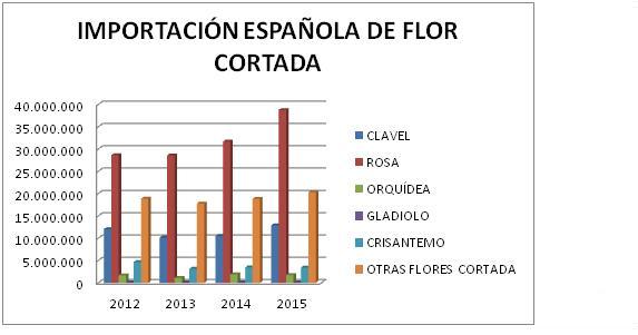 timportacion española de flor cortada