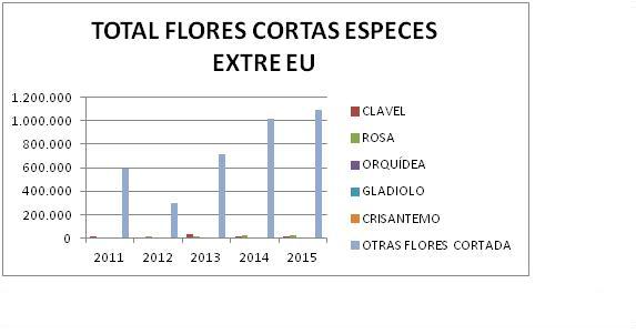 total flores cortadas especies extre eu